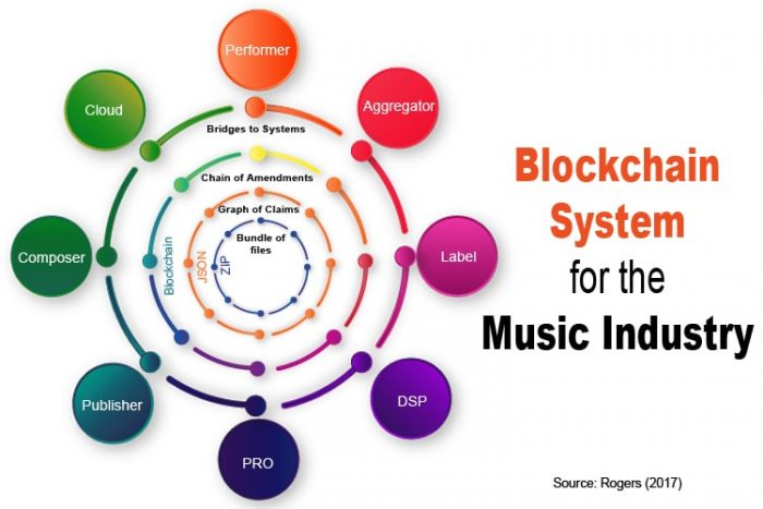blockchain for music