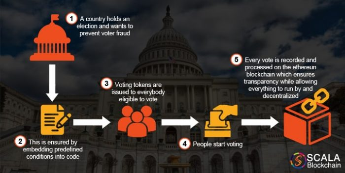 blockchain in election and voting