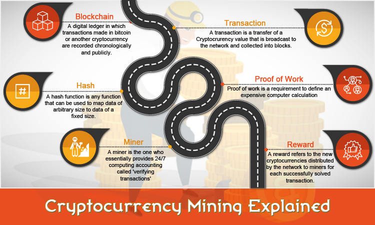 cryptocurrency mining explained