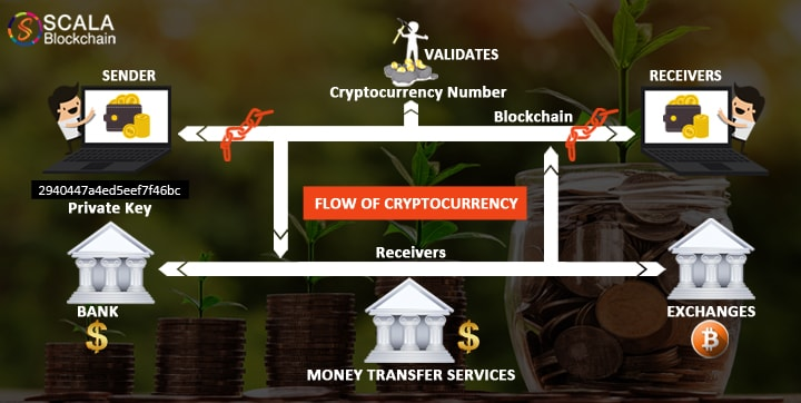 flow of cryptocurrency