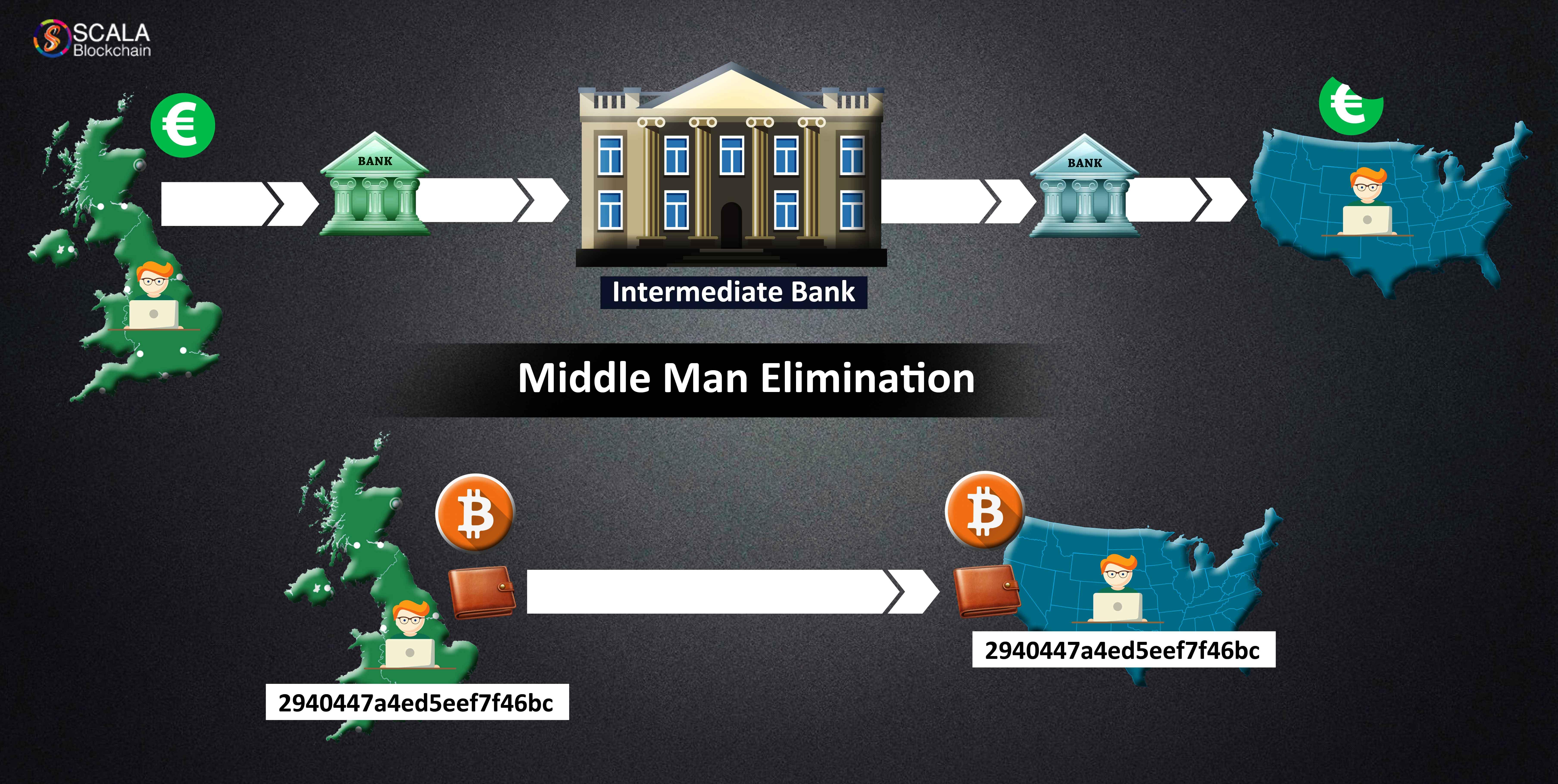 middleman elimination