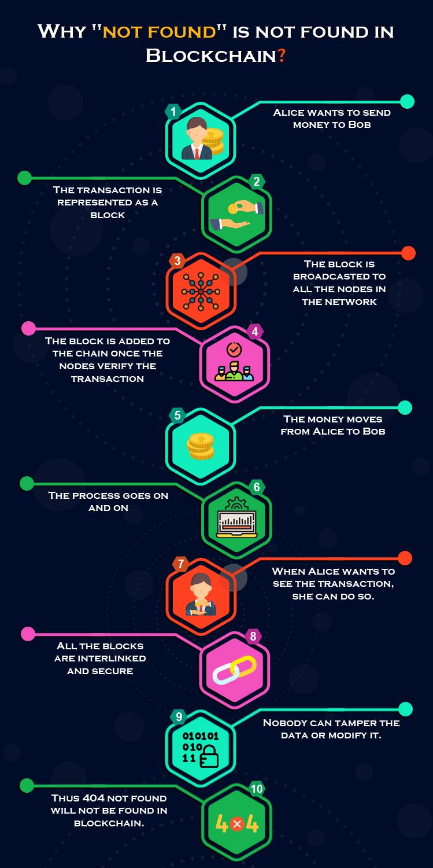 Warum nicht gefunden wird nicht in Blockchain gefunden
