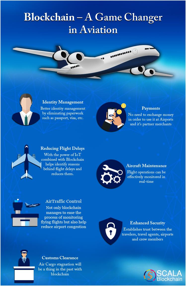 Blockchain A Game Changer in Aviation