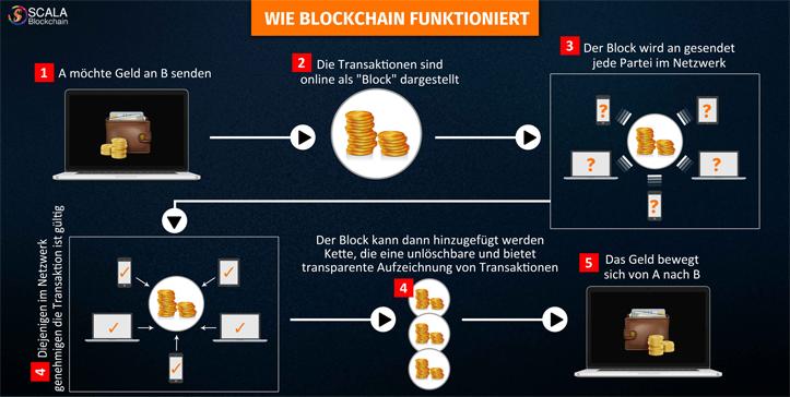 Blockchain - Eine neue technische Welle