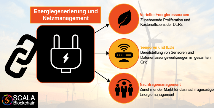 Energiegitter mit Blockchain-Integration