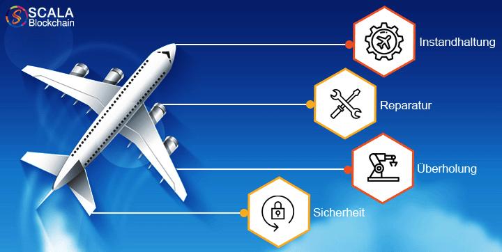 Blockchain in der Luftfahrtindustrie