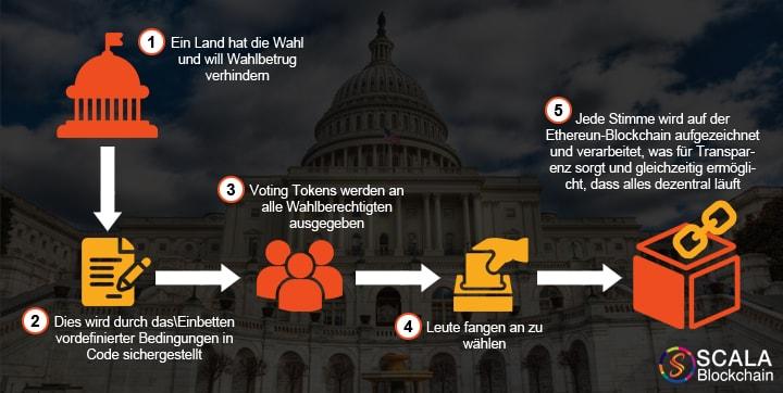 Blockchain-Implementierung in Wahl und Abstimmung
