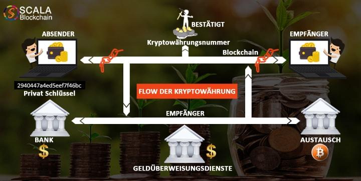 Grenzüberschreitende Zahlungen vereinfacht mit Blockchain