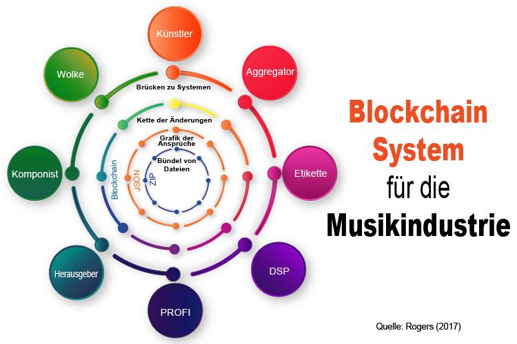 Blockchain system  die Musikindustrie