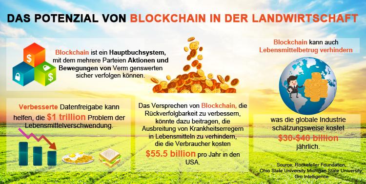 Blockchain und Landwirtschaft kommen zusammen
