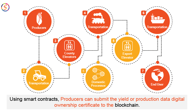 Blockchain for agriculture
