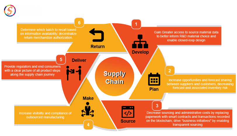 Technology Management Image: Blockchain For Supply Chain Management